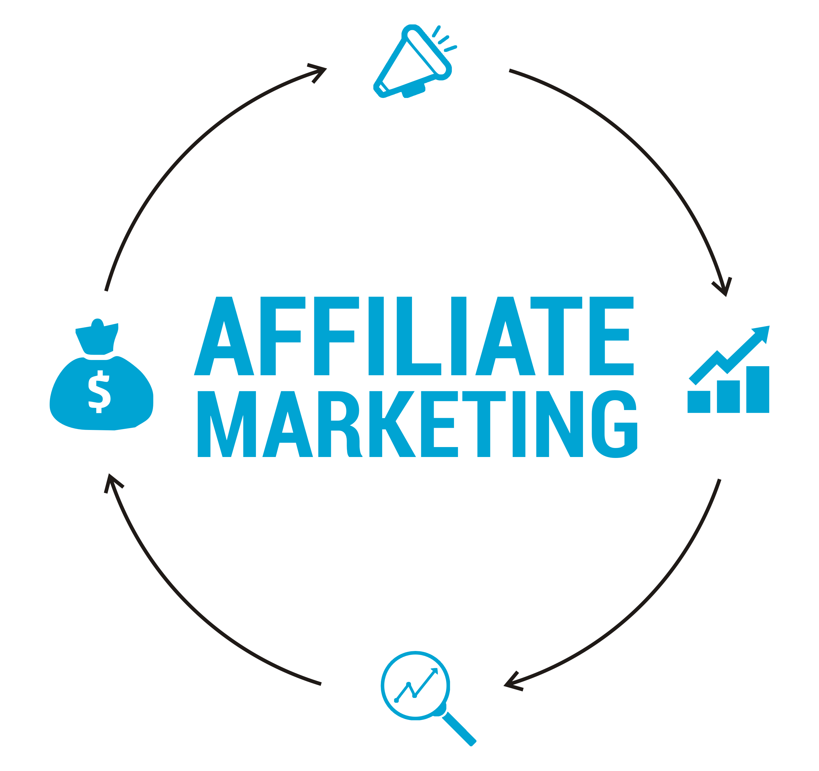 What is Affiliate Marketing ? Is it for me ?